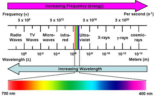 10 Frequency and wavelength