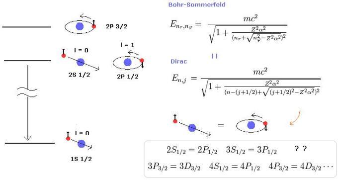 11 Bohr Sommerfeld Dirac model