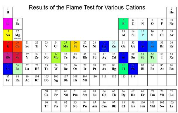 11 Flame test periodic table