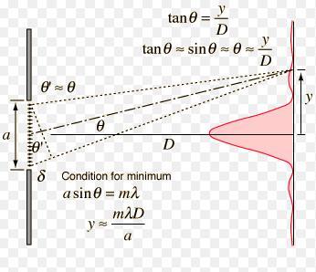 11 Fraunhofer Single Slit Diffraction