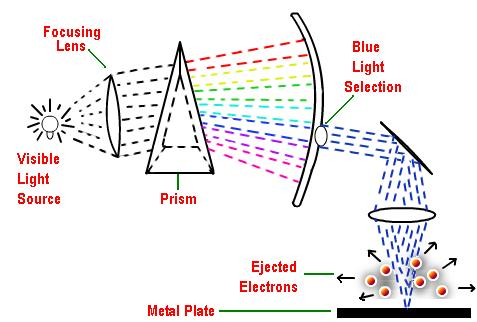 13 Photoelectric effect