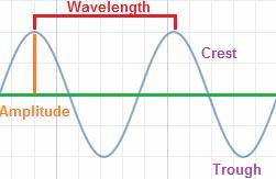 13 wavelength