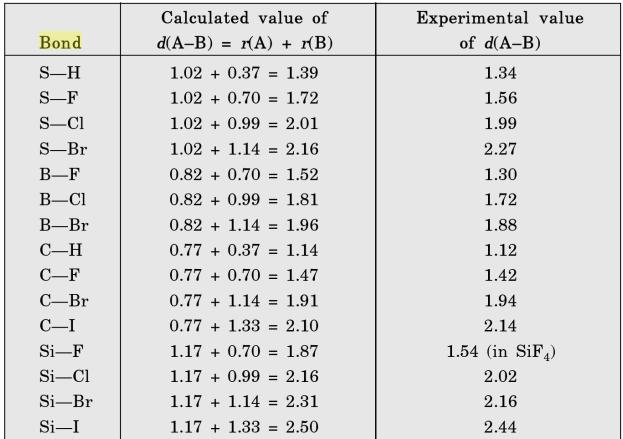 16 Bond length calulated values and experimental confirmation