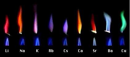 17 1A group flame colour