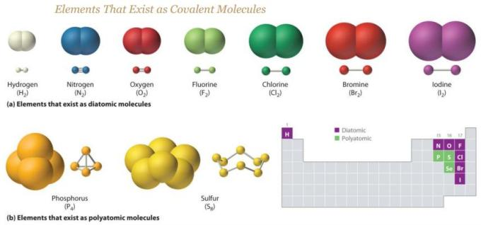 6 Elements that exist in covalent bonds