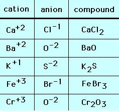 7 Ionic Compounds