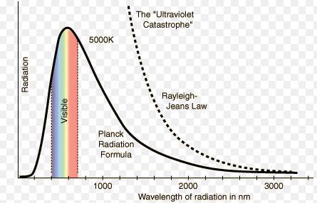 7 UV catastrophe