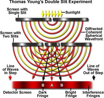 8 Young's Double slit experiment