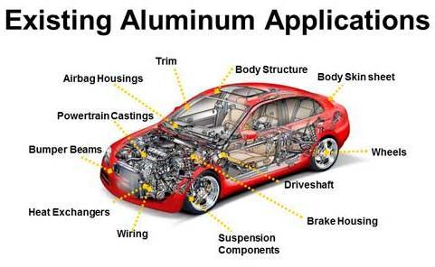 47n Aluminum uses