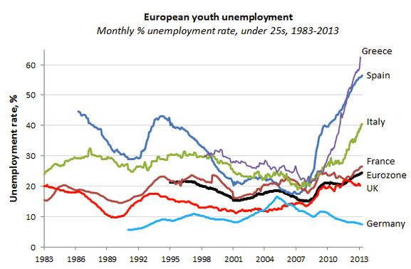 European Youth Unemployment-1