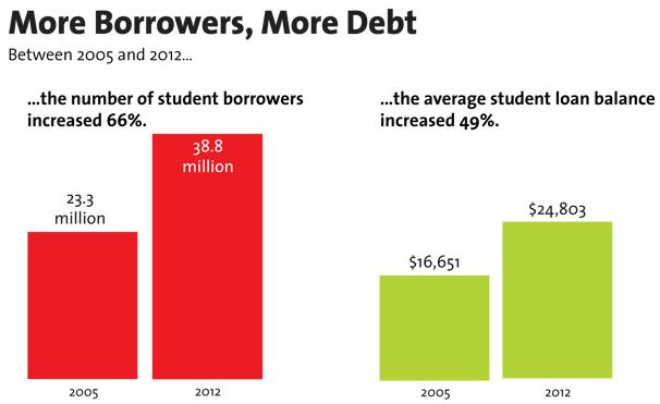 More US student borrowers more Debt