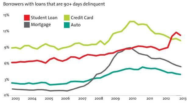US Borrowers with loans that are 90+ days delinquent