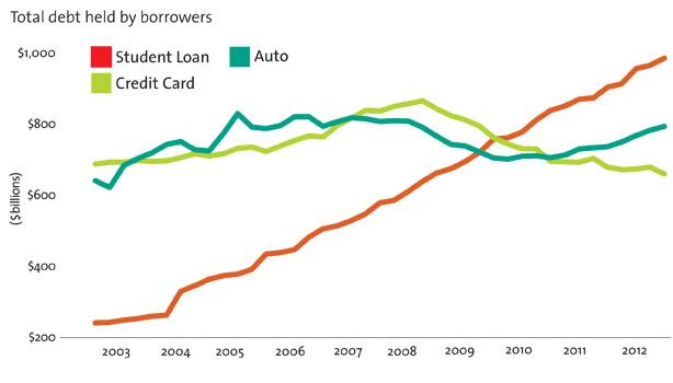 US student loan Auto Credit card outstanding