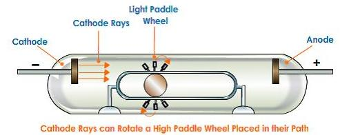 12 Cathode ray momentum