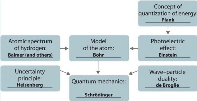 19 Development of Quntum Mechanics IIT JEE SKMClasses