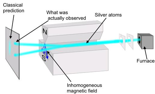 2 Stern Gerlach Silver Vapour experiment IIT JEE SKMClasses