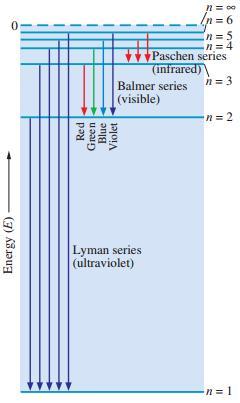 28 lyman series