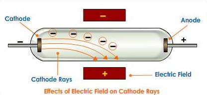 3 J J Thompson cathode ray electric field