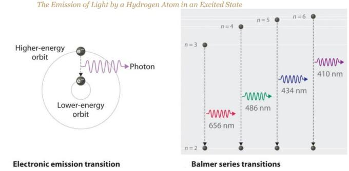 30 Photon emission