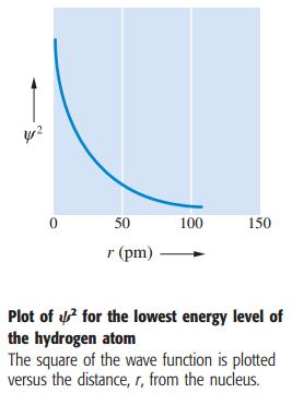 30 Probability of finding an electron