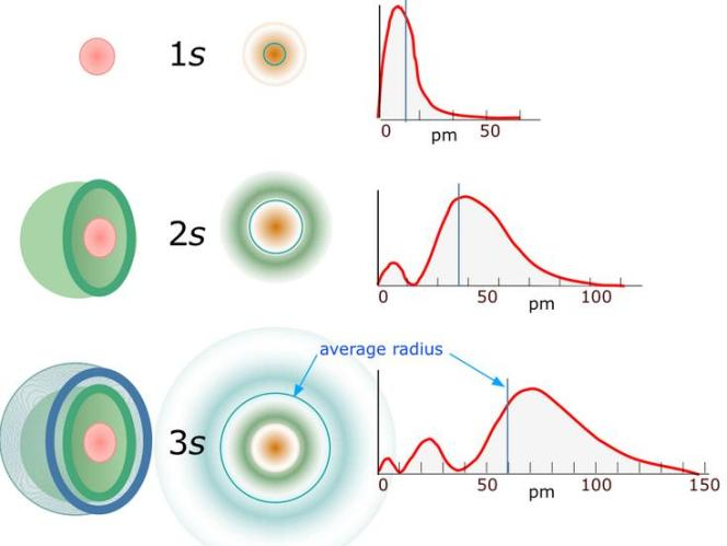 32 Probability of finding an electron at various distances