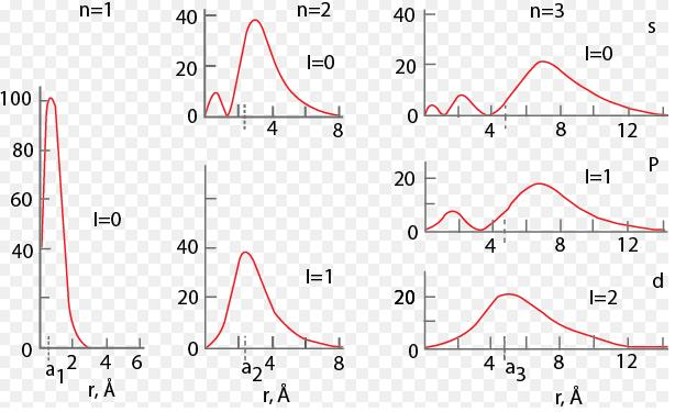 33 Probability of finding an electron at various distances