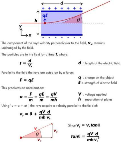 4 J J Thompson cathode ray electric field