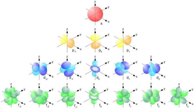 5 Shapes of Orbitals IIT JEE SKMClasses