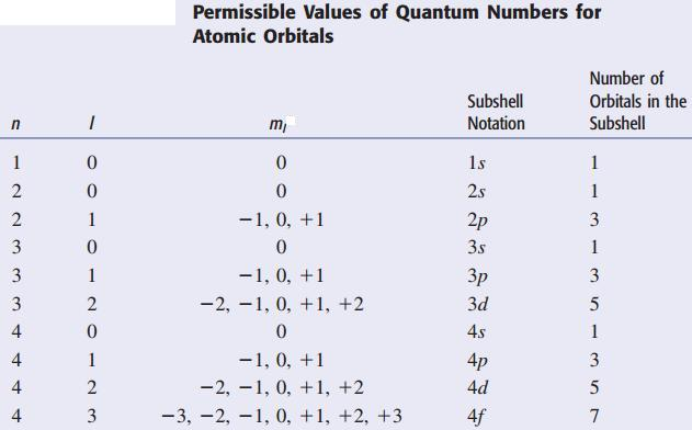 6 Permissible Quantum Numbers IIT JEE SKMClasses