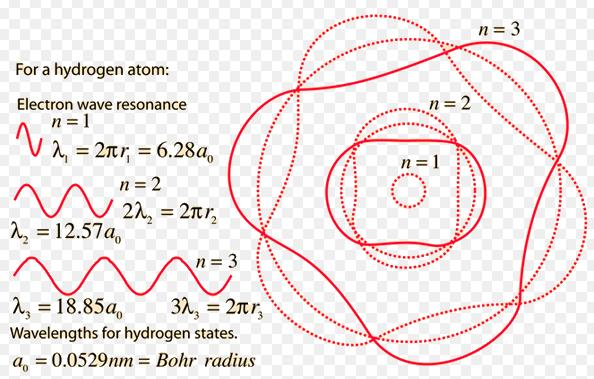 7 wave nature of electron