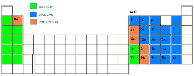 Amphoteric Periodic Table