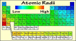Atomic Radii-1