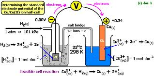 Copper Recieves Electrons2