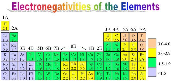 Electronegativity-2