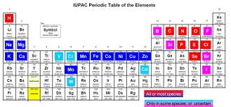 Elements Required for life