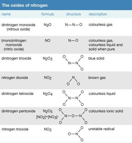 Nitrogen Oxides