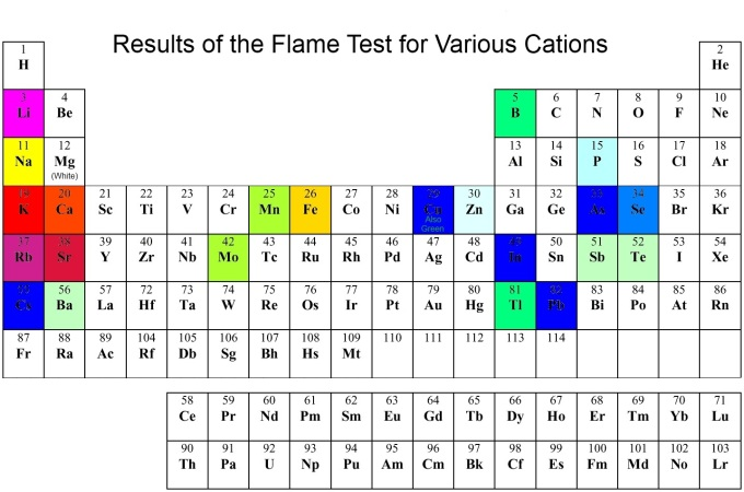 Periodic Table Flame-Test