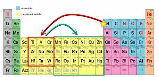 Refractory Metals Group