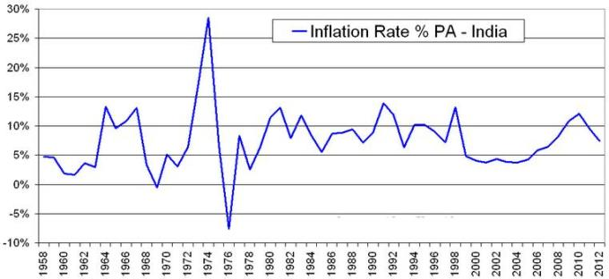 1 India 1958 till 2010 inflation