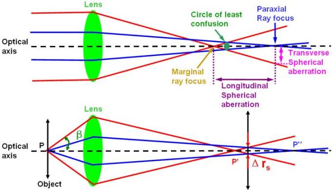 1 Optics lens Circle of least confusion SKMClasses IIT JEE Bangalore