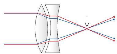 10 achromatic combination of lenses SKMClasses IIT JEE Bangalore