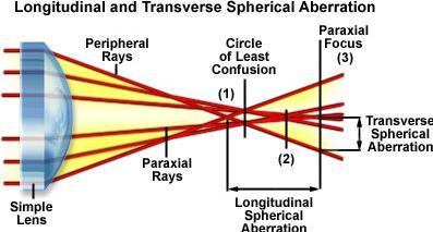 11 Spherical aberration in lenses SKMClasses IIT JEE Bangalore