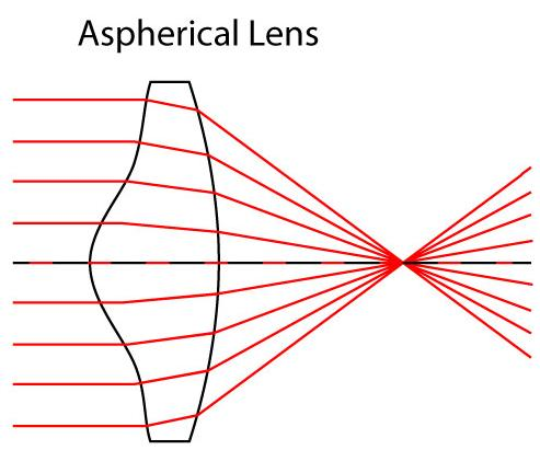 12 aspherical lens to remove spherical aberrations