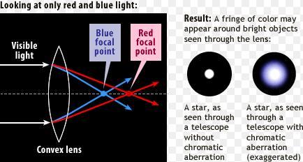 14 Spherical aberration in lenses SKMClasses IIT JEE Bangalore