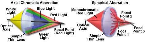 15 Spherical aberration in lenses SKMClasses IIT JEE Bangalore