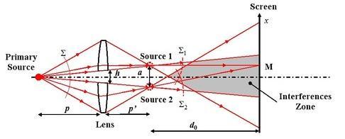 17 Split lens interference pattern SKMClasses IIT JEE Bangalore