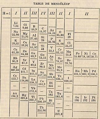 17 Table de Mendelev