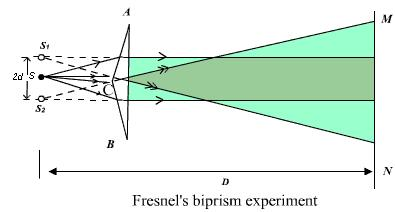 18 fresnel's biprism interference SKMClasses IIT JEE Bangalore