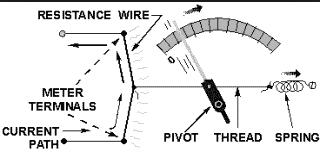 1a Hot wire Ammeter