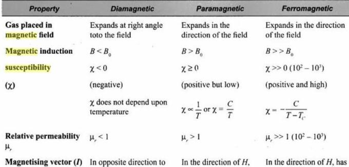 1e Diamagnetic Paramagnetic Ferromagnetic comparison